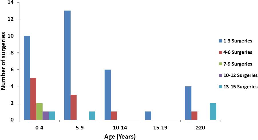 laryngeal papilloma prevalence
